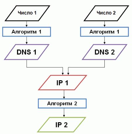 Принцип работы Linux.Sshdkit