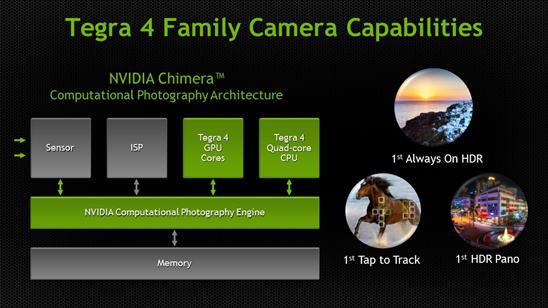 Среди возможностей архитектуры NVIDIA Chimera — съемка в режиме HDR Panoramic