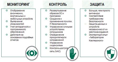 Kaspersky Security для бизнеса