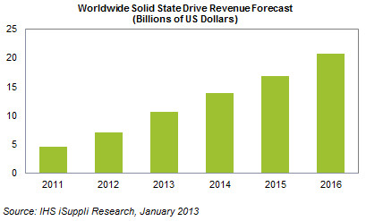 В этом году рынок SSD вырастет вдвое, а помогут этому ультрабуки