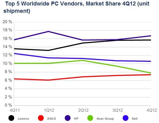 По подсчетам IDC, рынок ПК за год сократился на 6,4%, лидерство осталось за HP