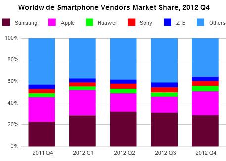 Аналитики IDC выяснили, кто есть кто на рынке сотовых телефонов по итогам 2012 года