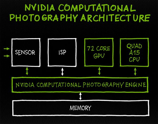 Обработка фото системой NVIDIA Tegra 4