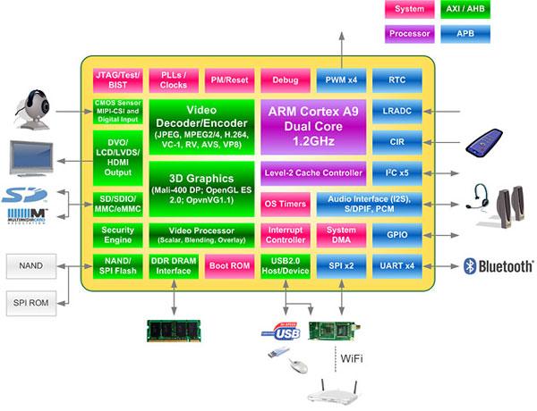 WonderMedia PRIZM WM8980: блок-схема
