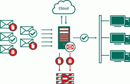 Kaspersky Security для Linux Mail Server