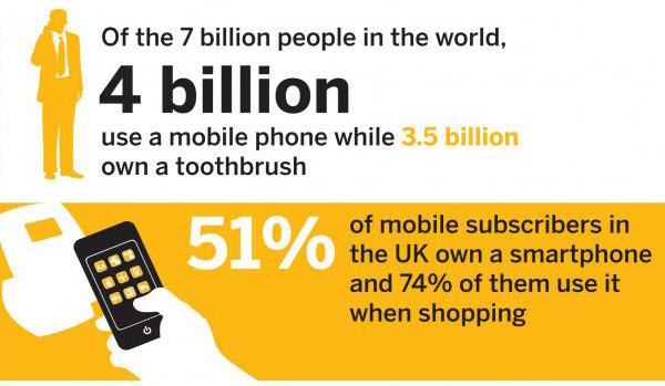 Сотовые телефоны обошли по распространенности зубные щетки