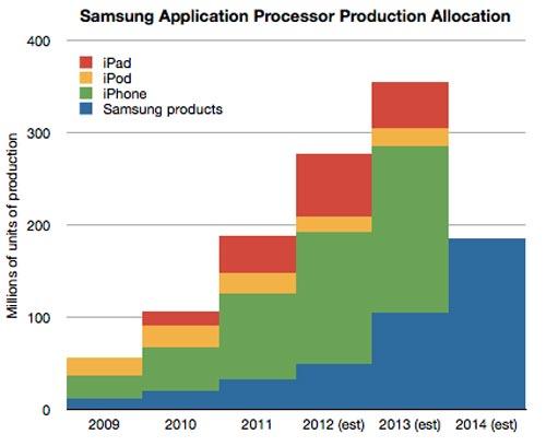 ��������� Asymco �������� ��������, � ���� �������� ����� Apple �� ����� Samsung �� ������� �����������