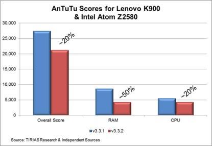 Intel Clover Trail+ AnTuTu