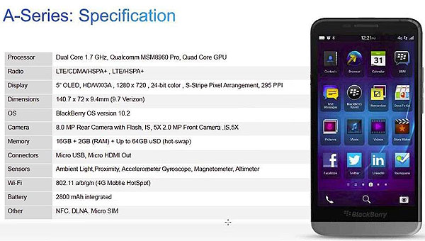 BlackBerry A10, спецификации