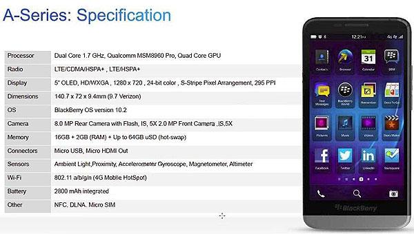 BlackBerry A10, спецификации