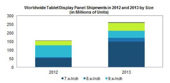 IHS повышает прогноз поставок дисплеев для планшетов