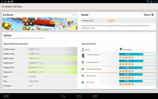 Тесты планшета Toshiba Excite Write дают представление о производительности платформы Nvidia Tegra 4