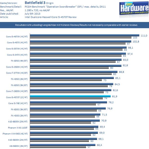 Игровая производительность двухъядерного процессора Intel Core i5-4570T (Haswell)