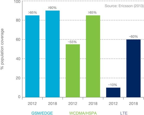 Специалисты Ericsson назвали причины, обуславливающие ежегодный рост трафика данных в мобильных сетях