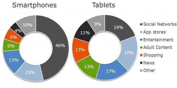 По данным Flash Networks, пользователи планшетов вдвое чаще делают покупки онлайн по сравнению с пользователями смартфонов