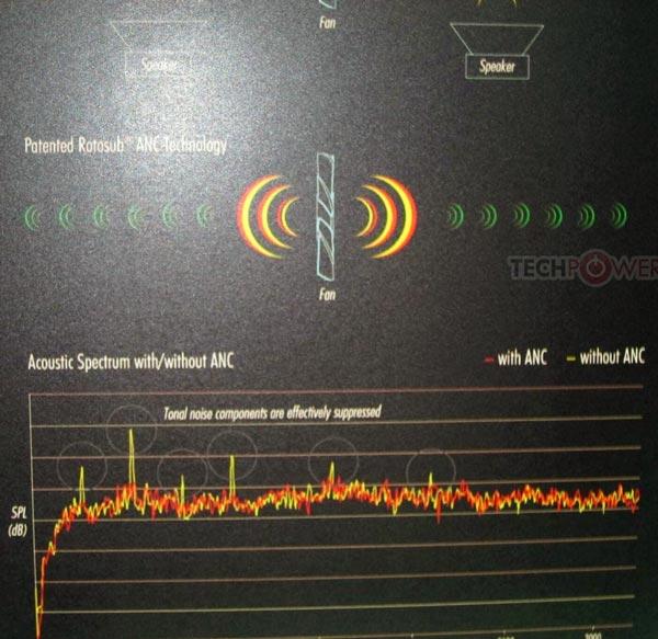 Система активного шумоподавления, используемая в кулере Noctua, работает по тому же принципу, что и системы активного шумоподавления в наушниках