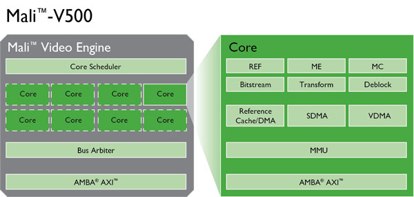 ��������� ������������ ���� ARM Cortex-A � GPU ARM Mali-T ��������� �������� ��� ���������� Cortex-A12 � Mali-T622 ��������������