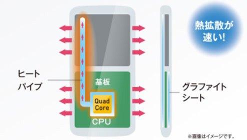 тепловые трубки в смартфонах