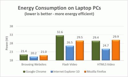 Internet Explorer 10 � Windows 8 Wins