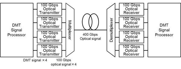 Fujitsu открывает сетям Ethernet 400 Гбит/с путь в вычислительные центры будущего поколения
