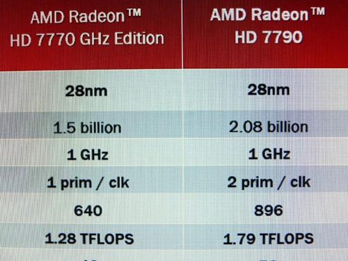 ������������ AMD Radeon HD 7790, �������������� �������� ����������