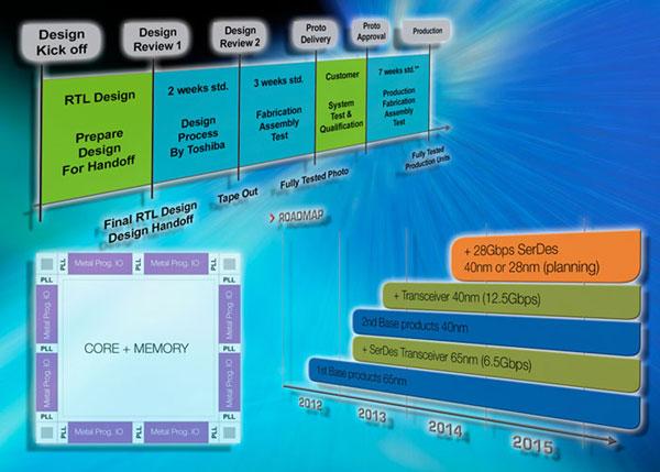 Используя «структурированные» ASIC Toshiba можно выиграть в скорости разработки, стоимости и энергопотреблении
