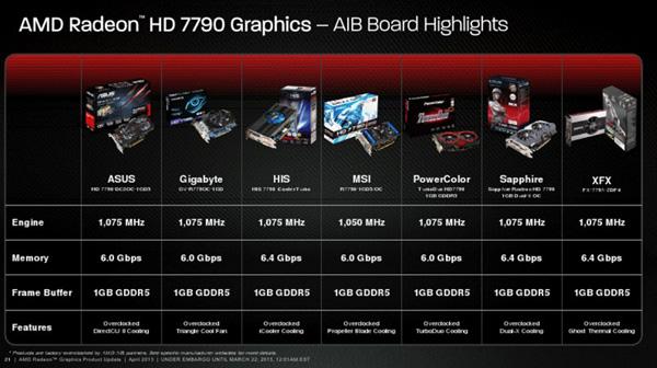 AMD Radeon HD 7790, ����� � �����������