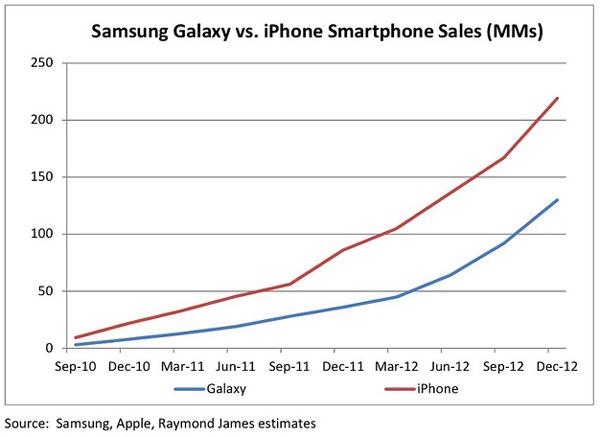 �� ���������� ���������� ������ Apple iPhone �������� ����������� Samsung Galaxy