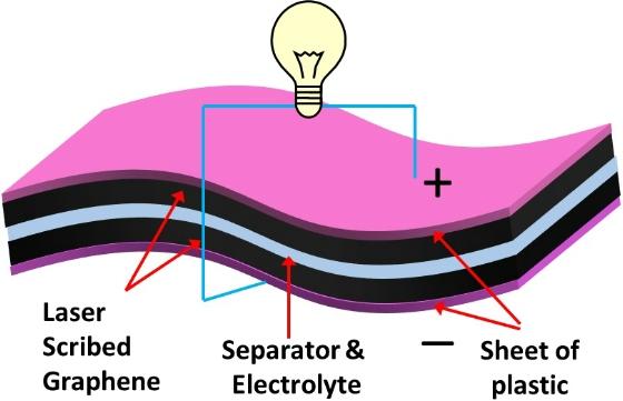 Графеновые ионисторы могут найти применение в портативной электронике