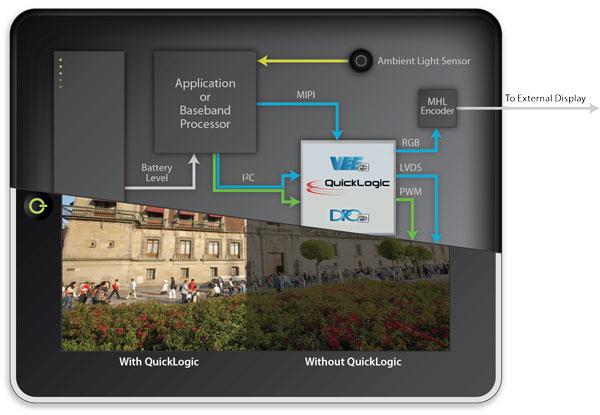 Используя QuickLogic ArcticLink III VX6, встроенный дисплей и передатчик MHL/HDMI можно подключить к единственному видеовыходу SoC
