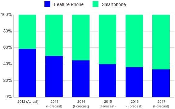 По прогнозу IDC, в 2013 году смартфоны займут 50,1% рынка сотовых телефонов