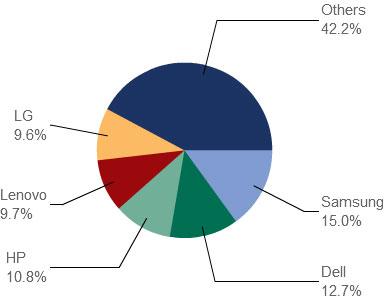 По мнению аналитиков IDC, средняя цена мониторов будет продолжать снижаться