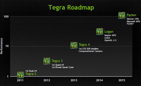 Nvidia, Tegra, Logan, Parker, Kepler, Maxwell