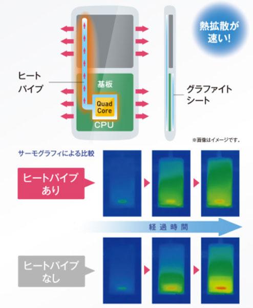 Габариты NEC Medias X - 138 х 67 х 8,5 мм, масса - 136 г