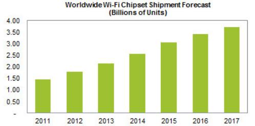 За период с 2011 по 2017 год будет отгружено примерно 18,7 млрд. чипсетов Wi-Fi