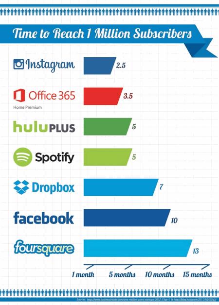 Рейтинг роста популярности