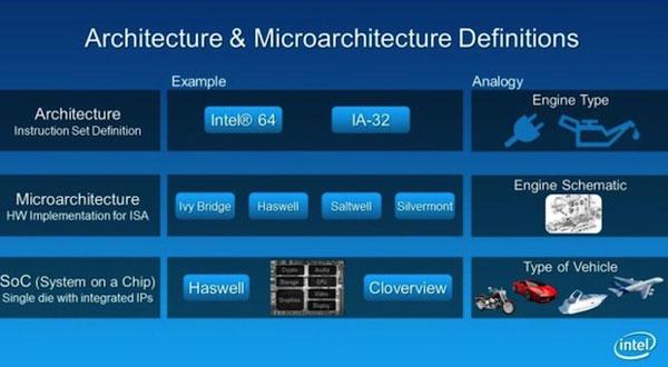 ������������ ���������������� Intel Silvermont