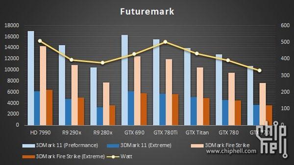 Тесты Nvidia GeForce GTX 780 Ti были проведены с использованием системы на процессоре Intel Core i7-4960X