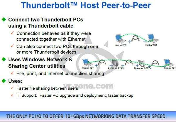 Новый контроллер Thunderbolt будет поддерживать подачу питания и подключение «точка-точка»