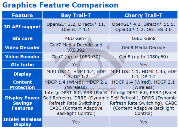 GPU Intel Cherry Trail