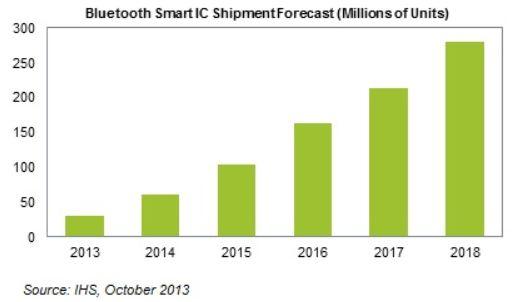 В течение пяти лет выпуск микросхем с поддержкой Bluetooth Smart будет расти на 55% ежегодно