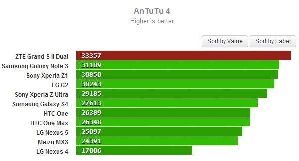 В тесте AnTuTu смартфон ZTE Grand S II Dual набрал 33 357 баллов