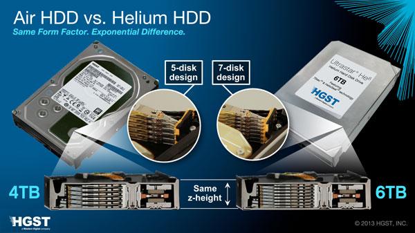Начало продаж жестких дисков HGST Ultrastar He6 запланировано на 2014 год