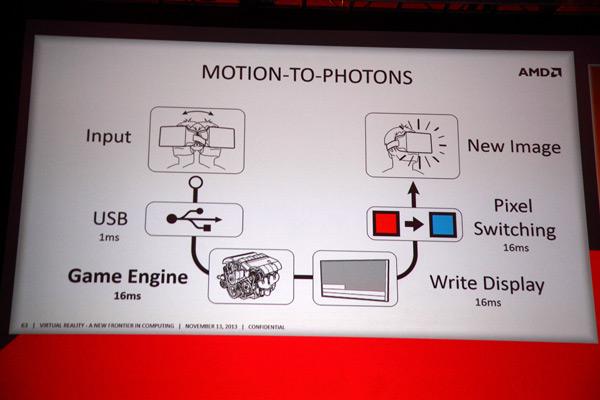 Ключевые выступления с третьего дня саммита разработчиков AMD APU13: Oculus VR