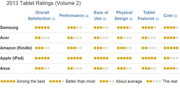 По данным J.D. Power, американцы больше довольны планшетами Samsung, чем планшетами Apple