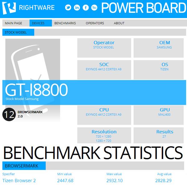 Samsung I8800 Redwood набирает 2828 баллов в тесте BrowserMark 2