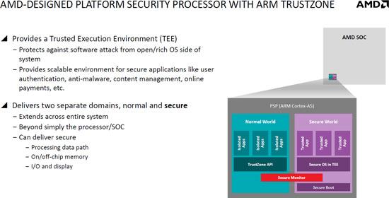 Cилами процессора на ядре ARM Cortex-A5 в APU AMD Beema и Mullins будет реализована поддержка технологии ARM TrustZone