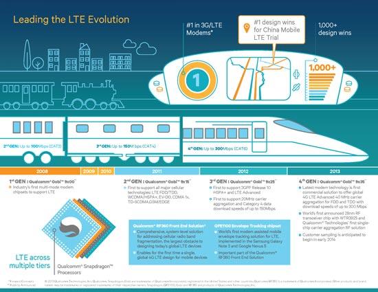 Qualcomm наглядно показала, что значит быть локомотивом LTE