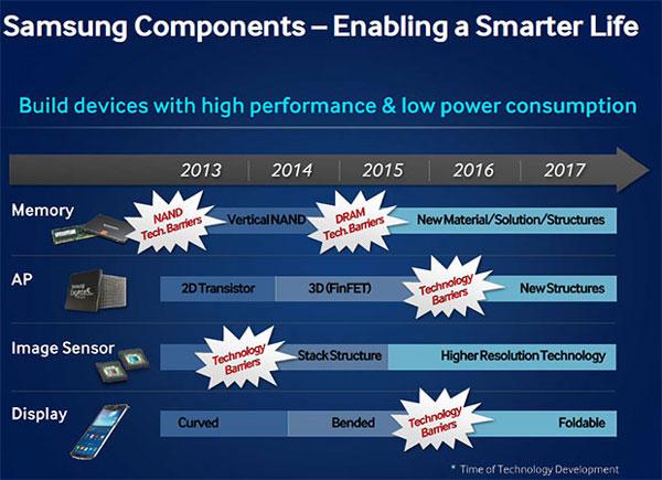 В краткосрочной перспективе Samsung сосредоточится на устройствах с криволинейными дисплеями