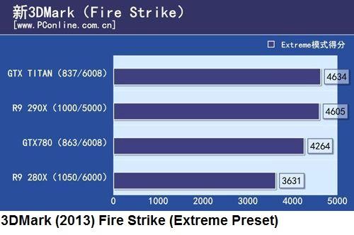 сравнительный тест 3D-карт AMD Radeon R9 290X и Nvidia GeForce GTX Titan